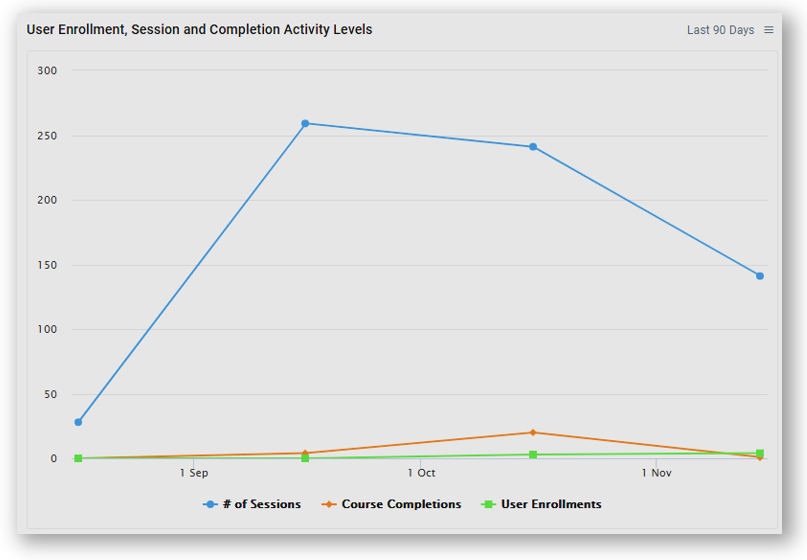 User_Enrollment__Session_and_Completion_Activity_Levels.png